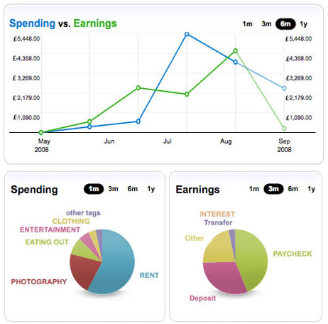 Financial Tracking charts from Wesabe